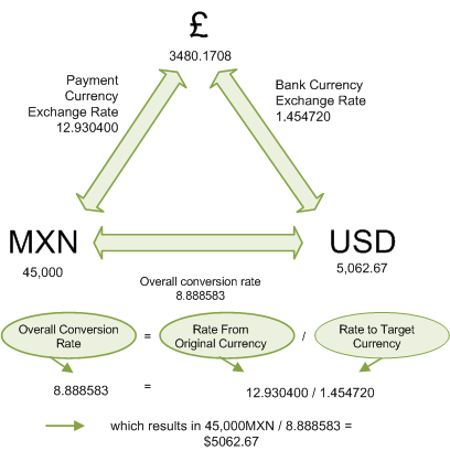 Triangulation of currencies