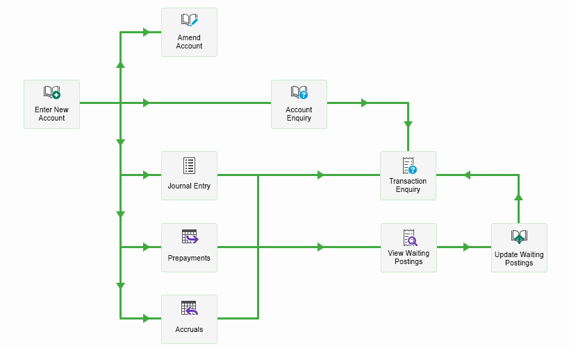 how to use process maps