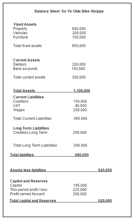Step by step guide to the Balance Sheet layout