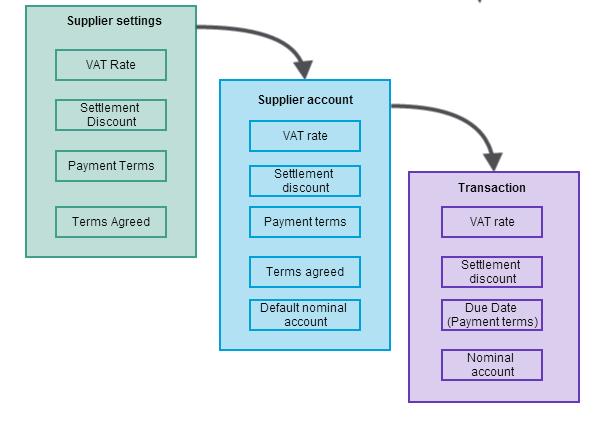 Supplier accounts