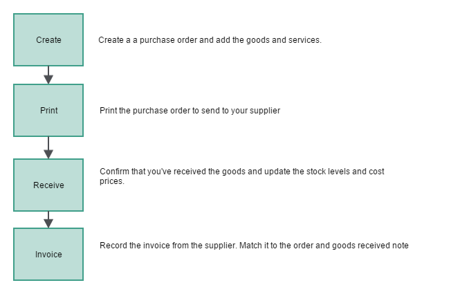 lifecycle of a purchase order