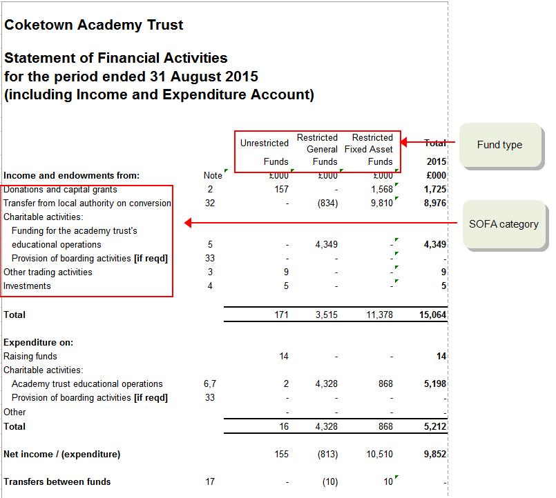 Create and amend an individual nominal account for Cost to build report